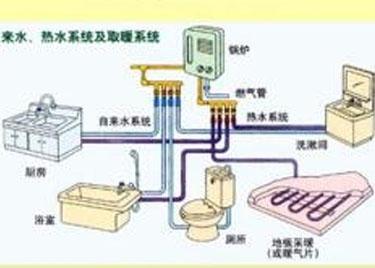 暖通空调咨询、设计与施工
